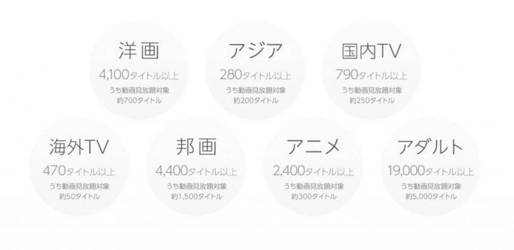 オンライン動画配信サービスで見れる作品の数の説明